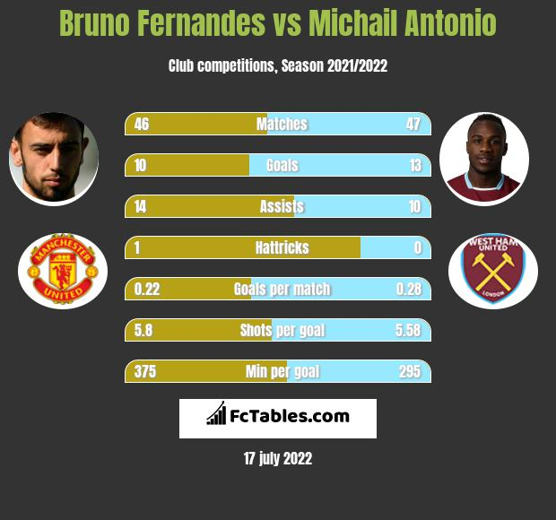 Bruno Fernandes vs Michail Antonio infographic