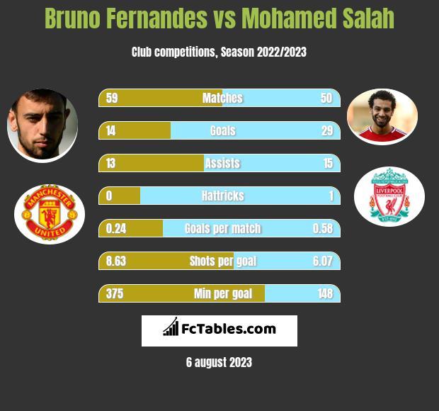 Bruno Fernandes vs Mohamed Salah h2h player stats