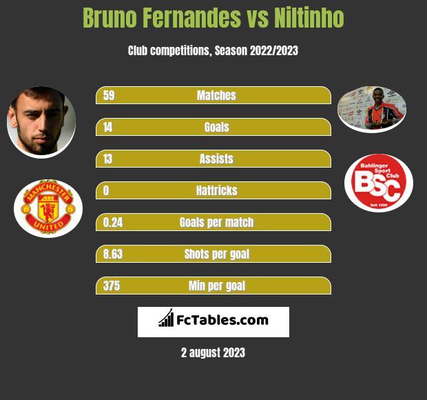 Bruno Fernandes vs Niltinho h2h player stats