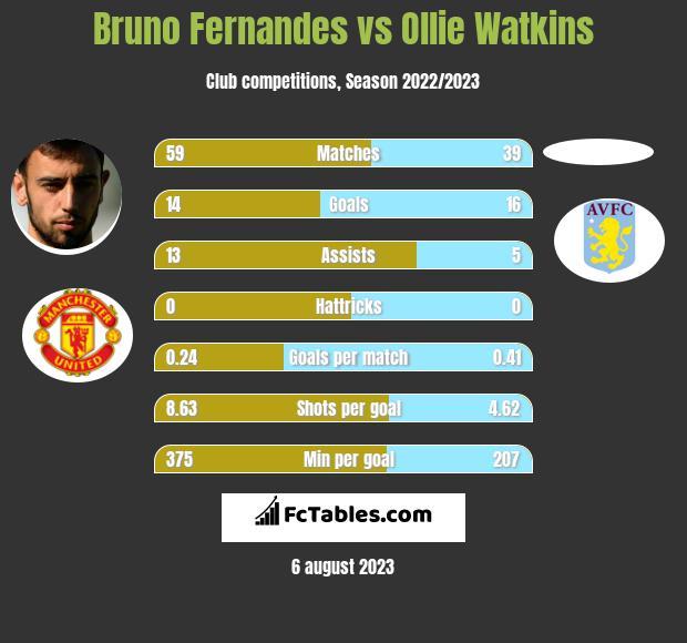 Bruno Fernandes vs Ollie Watkins h2h player stats