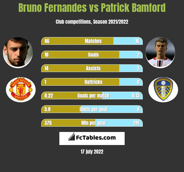 Bruno Fernandes vs Patrick Bamford h2h player stats