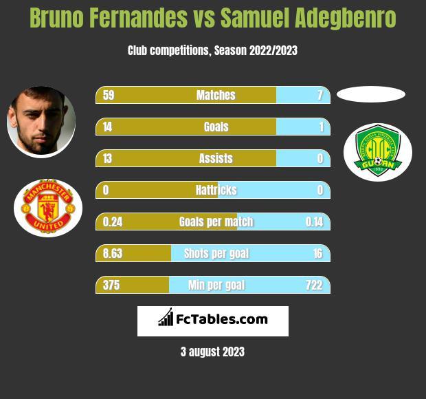 Bruno Fernandes vs Samuel Adegbenro h2h player stats