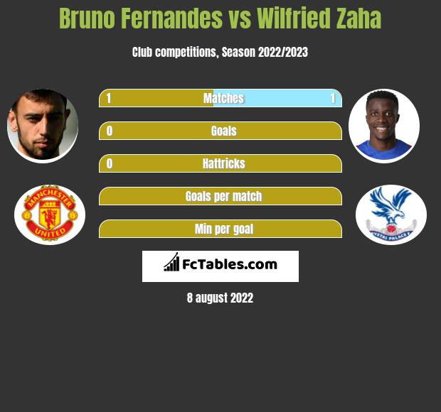 Bruno Fernandes vs Wilfried Zaha h2h player stats