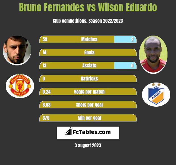 Bruno Fernandes vs Wilson Eduardo h2h player stats