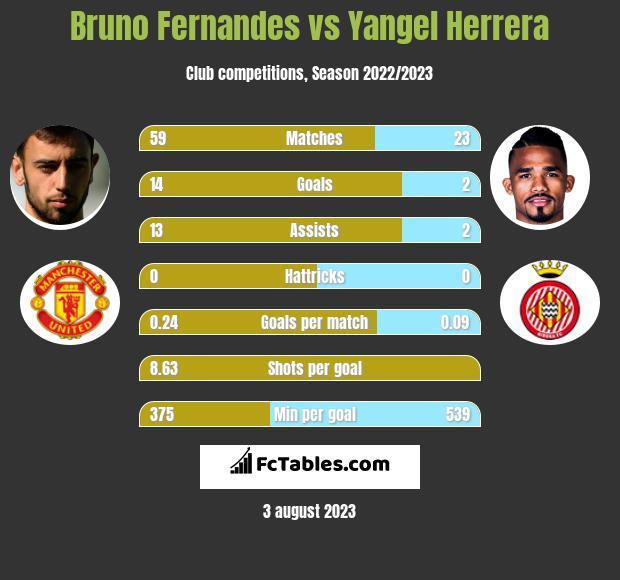 Bruno Fernandes vs Yangel Herrera h2h player stats