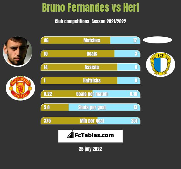 Bruno Fernandes vs Heri h2h player stats