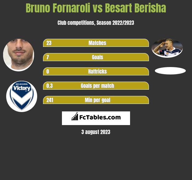 Bruno Fornaroli vs Besart Berisha infographic