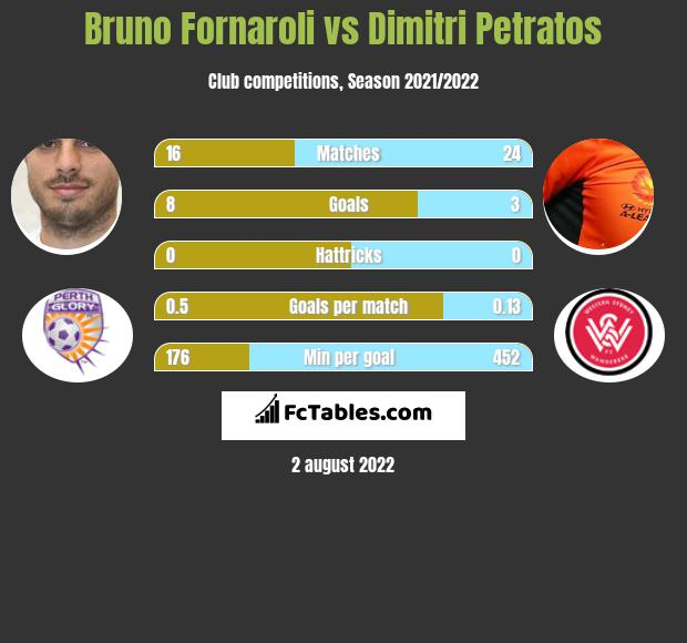 Bruno Fornaroli infographic statistics for Perth Glory