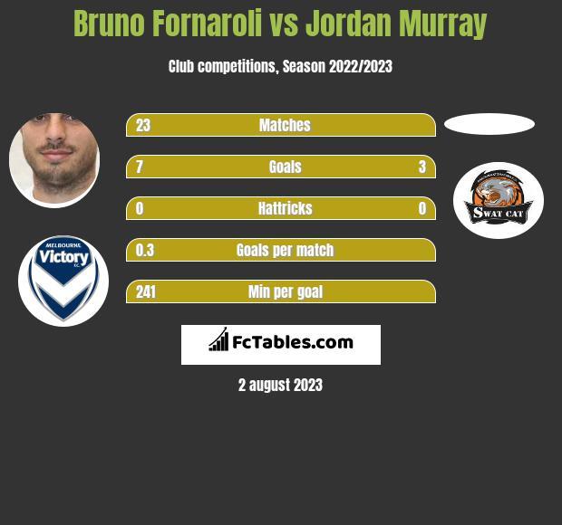 Bruno Fornaroli vs Jordan Murray h2h player stats