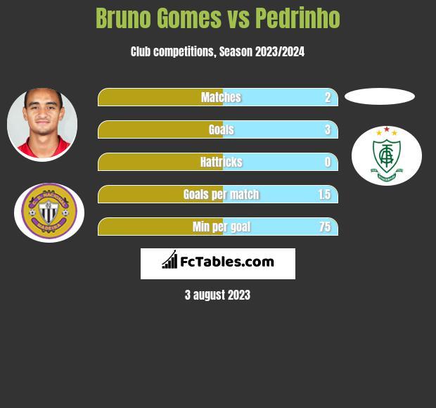 Bruno Gomes vs Pedrinho h2h player stats