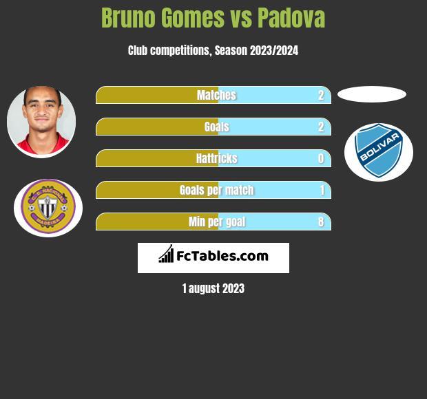 Bruno Gomes vs Padova h2h player stats
