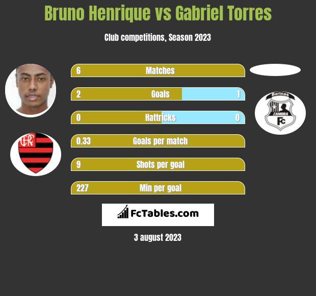 Bruno Henrique vs Gabriel Torres infographic