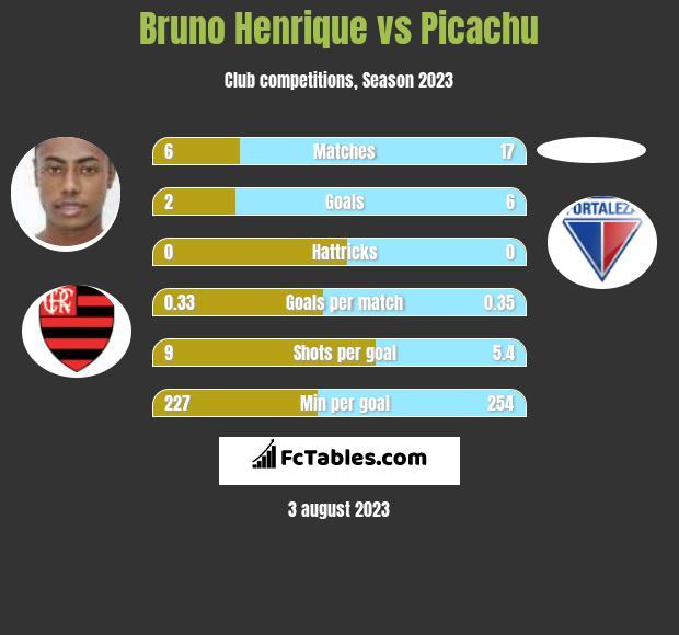 Bruno Henrique vs Picachu infographic