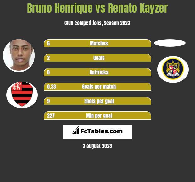 Bruno Henrique vs Renato Kayzer infographic