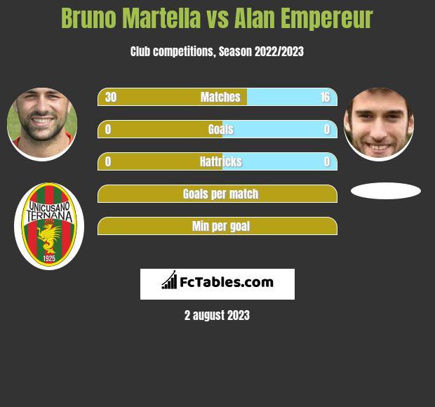 Bruno Martella vs Alan Empereur infographic