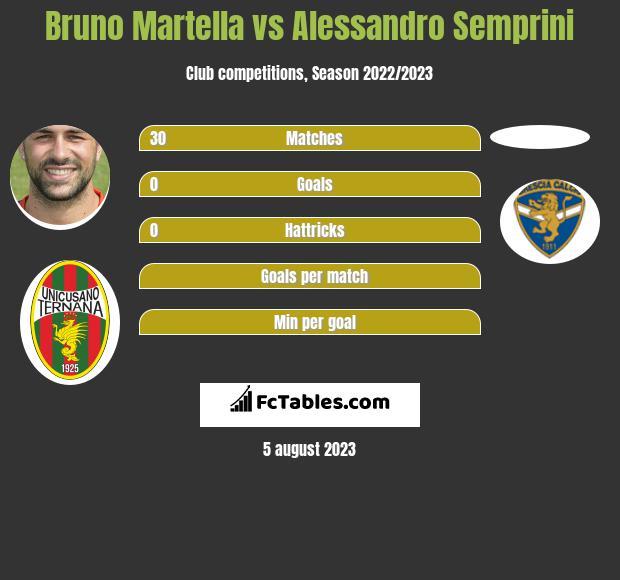 Bruno Martella vs Alessandro Semprini infographic