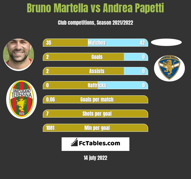 Bruno Martella vs Andrea Papetti infographic