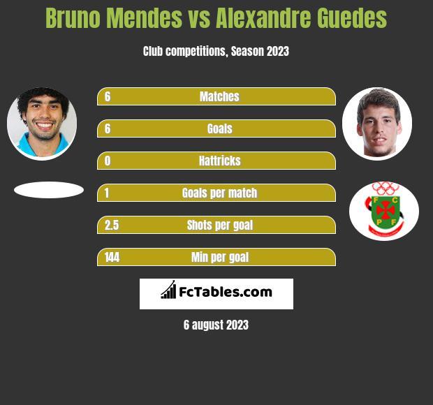 Bruno Mendes vs Alexandre Guedes h2h player stats