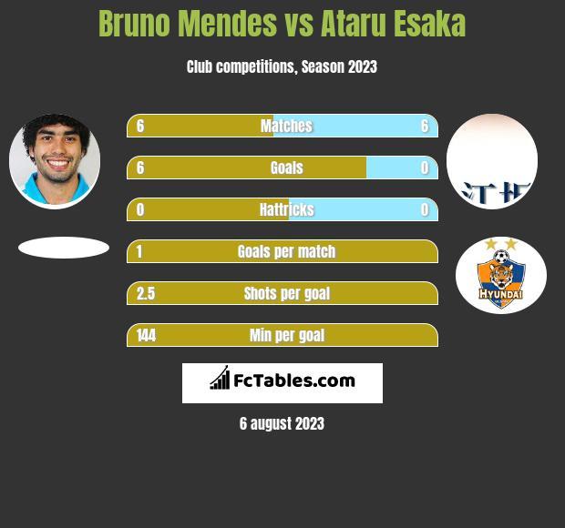 Bruno Mendes vs Ataru Esaka h2h player stats
