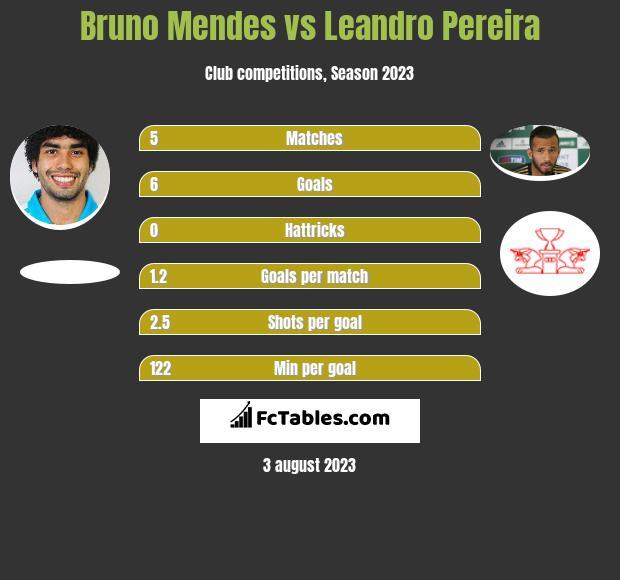 Bruno Mendes vs Leandro Pereira h2h player stats