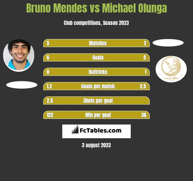 Bruno Mendes vs Michael Olunga h2h player stats