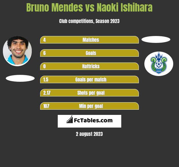 Bruno Mendes vs Naoki Ishihara h2h player stats