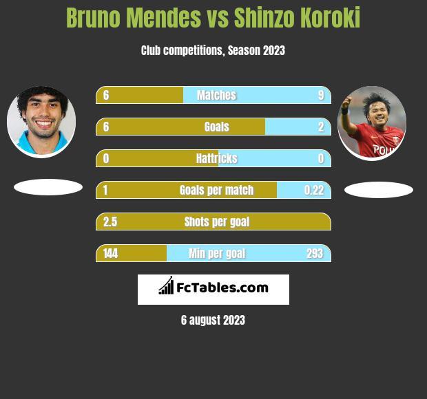 Bruno Mendes vs Shinzo Koroki h2h player stats