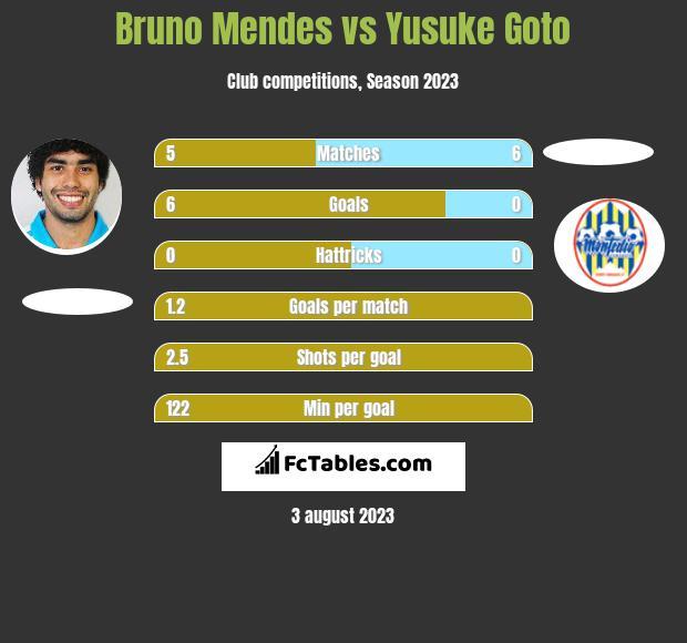 Bruno Mendes vs Yusuke Goto infographic
