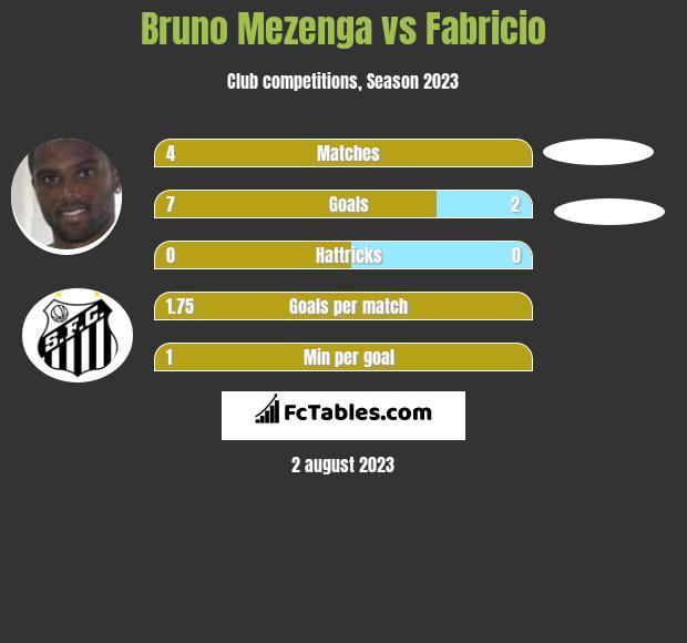 Bruno Mezenga vs Fabricio h2h player stats