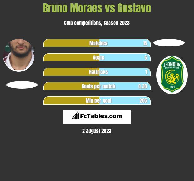 Bruno Moraes vs Gustavo h2h player stats