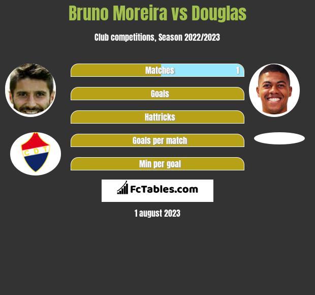 Bruno Moreira vs Douglas h2h player stats