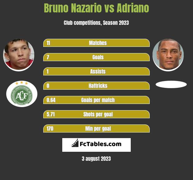 Bruno Nazario vs Adriano infographic