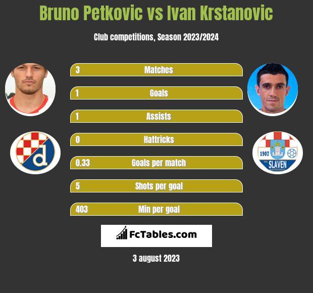 Bruno Petkovic vs Ivan Krstanovic infographic