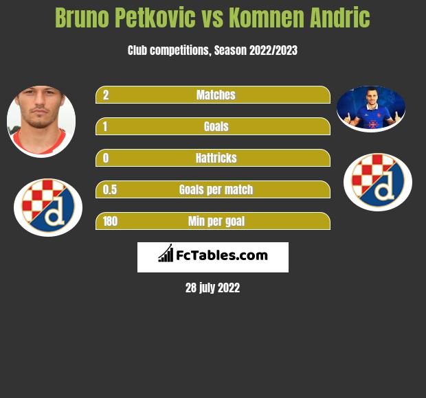 Bruno Petkovic vs Komnen Andric h2h player stats