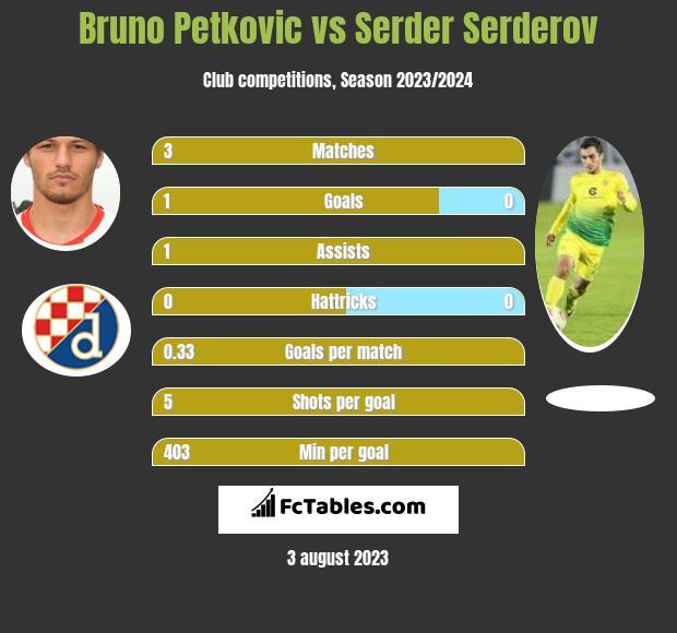 Bruno Petkovic vs Serder Serderov infographic