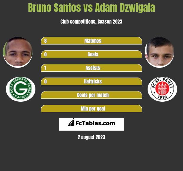 Bruno Santos vs Adam Dzwigala infographic