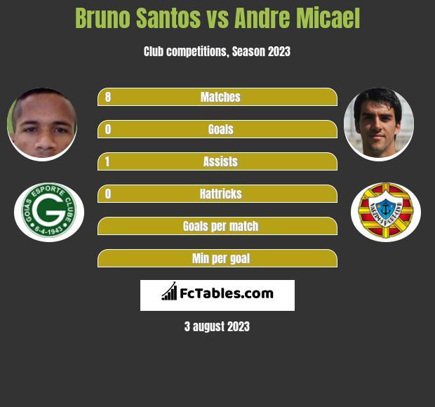 Bruno Santos vs Andre Micael infographic