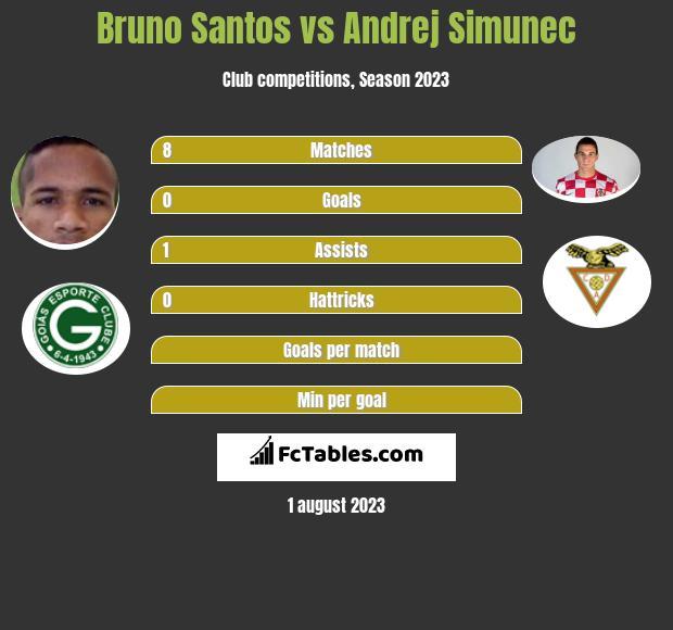 Bruno Santos vs Andrej Simunec infographic