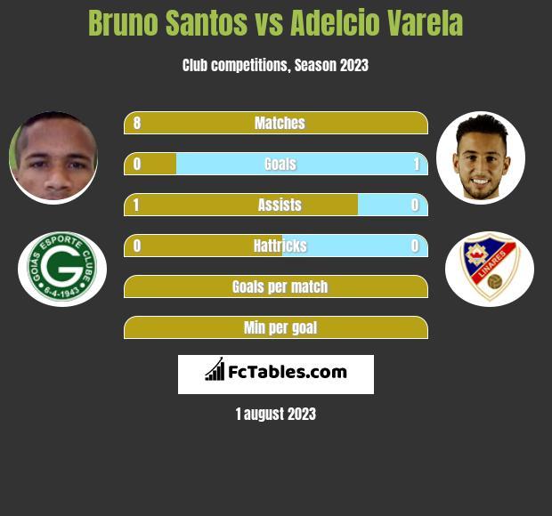 Bruno Santos vs Adelcio Varela infographic