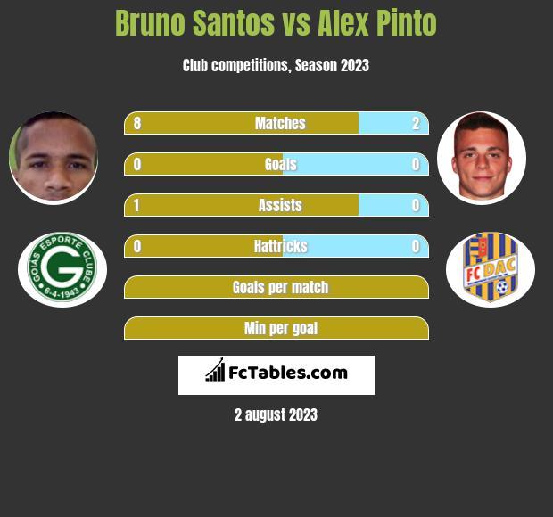 Bruno Santos vs Alex Pinto infographic
