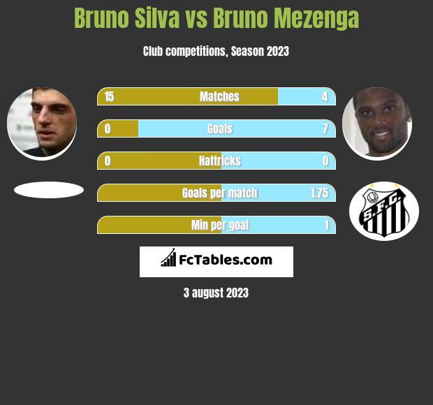 Bruno Silva vs Bruno Mezenga h2h player stats