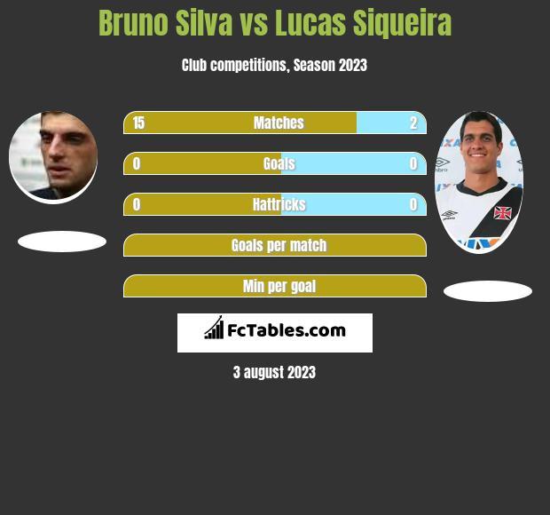 Bruno Silva vs Lucas Siqueira h2h player stats