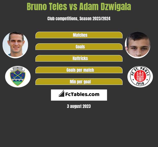 Bruno Teles vs Adam Dźwigała infographic