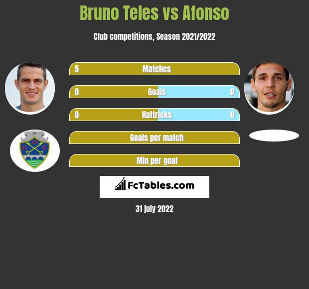 Bruno Teles vs Afonso infographic