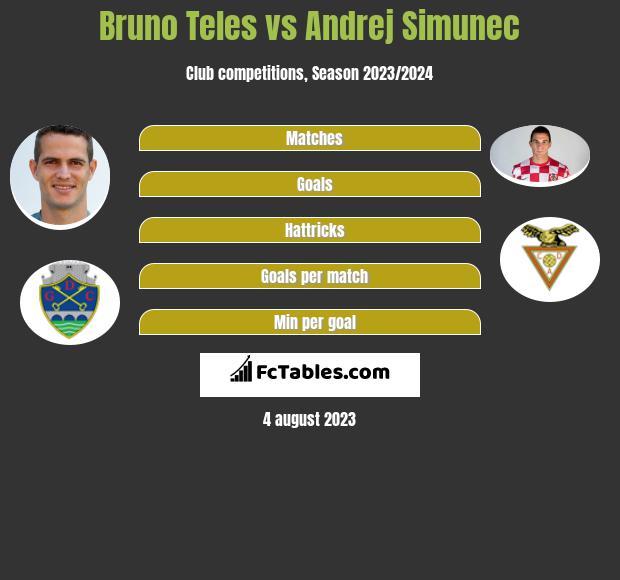 Bruno Teles vs Andrej Simunec infographic