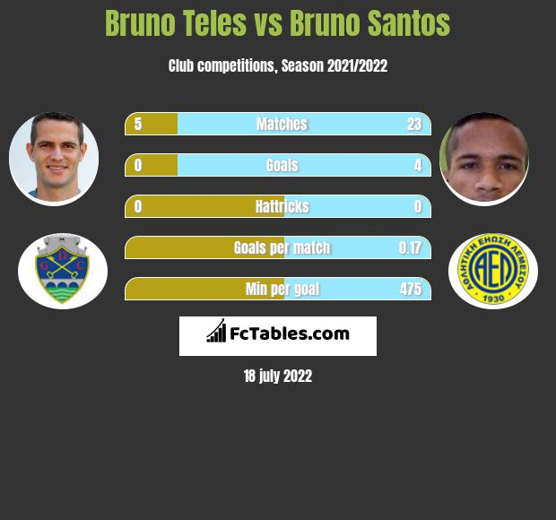 Bruno Teles vs Bruno Santos infographic