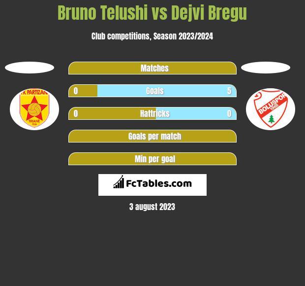 Bruno Telushi vs Dejvi Bregu h2h player stats