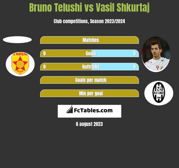 Bruno Telushi vs Vasil Shkurtaj h2h player stats