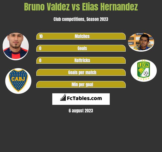 Bruno Valdez vs Elias Hernandez h2h player stats