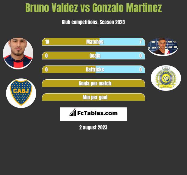 Bruno Valdez vs Gonzalo Martinez infographic